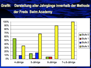 kurz plavania pre deti koleso na plavanie, plavacie koleso swimtrainer 12